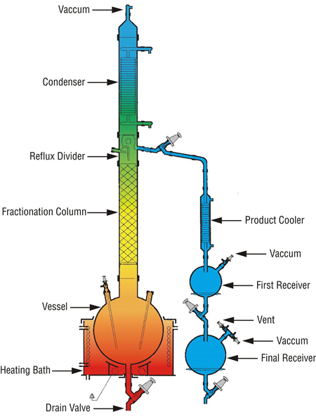 fractional distillation process Fractional distillation by b/r international  a vapor-liquid diagram of an ideal  binary mixture is helpful in visualizing the fractional distillation process.
